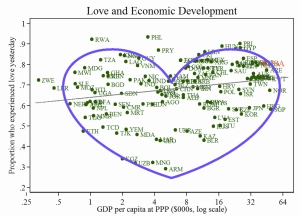 Love and GDP Chart